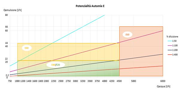 grafico_automix_e